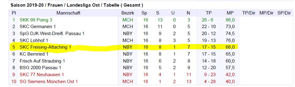 Tabelle-1